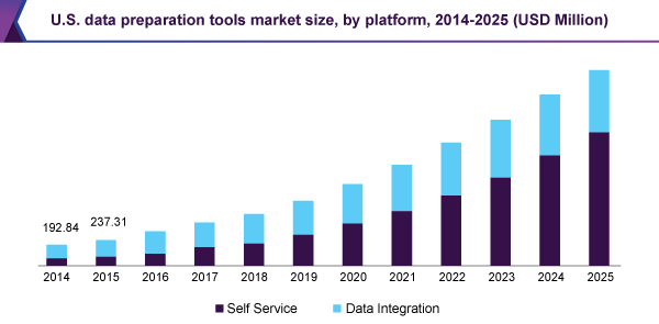U.S. data preparation tools market size, by platform, 2014-2025 (USD Million)