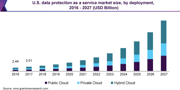 U.S. data protection as a service market size