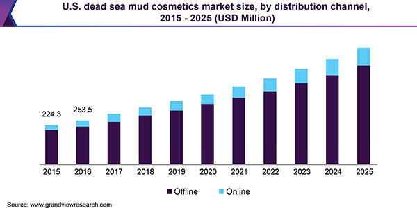U.S. Dead Sea mud cosmetics market size, by distribution channel, 2015 - 2025 (USD Million)