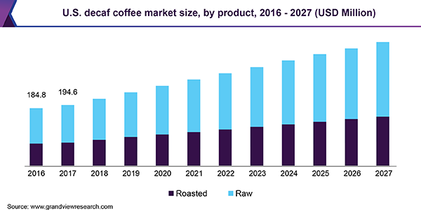 U.S. decaf coffee market