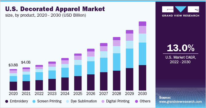 U.S. decorated apparel market