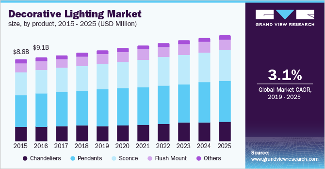 U.S. decorative lighting Market