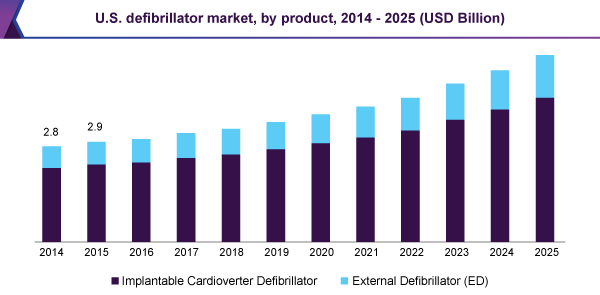 U.S. defibrillator market, by product, 2014 - 2025 (USD Billion)