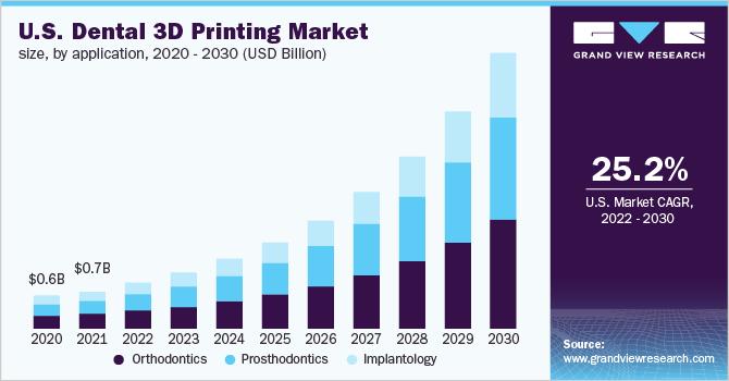 U.S. dental 3D printing market size, by technology, 2014 - 2025 (USD Million)