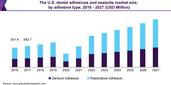 The U.S. dental adhesives and sealants market size, by adhesive type, 2016 - 2027 (USD Million)