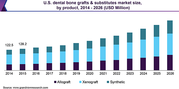 U.S. dental bone grafts & substitutes market size, by product, 2014 - 2026 (USD Million)