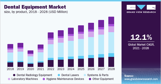 U.S dental equipment market size, by product, 2021 - 2028 (USD Million)