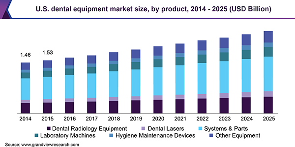U.S. dental equipment market