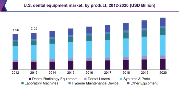 U.S. dental equipment market, by product, 2012-2020 (USD Billion)