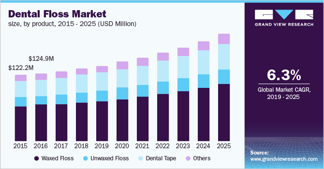 U.S. dental floss Market