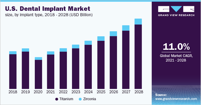 U.S. dental implants market size, by type, 2011- 2024 (USD Million)