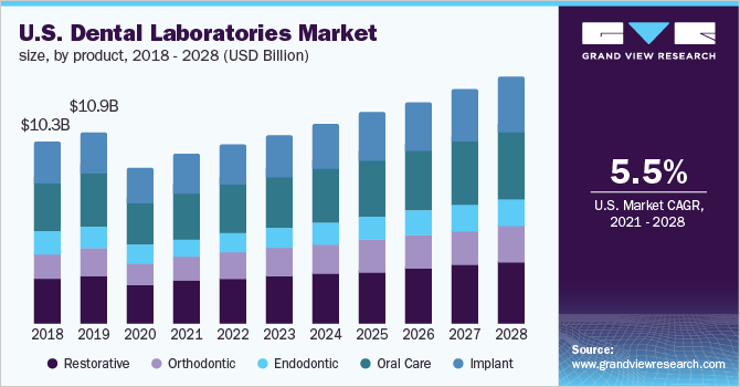 U.S. dental laboratories market size, by equipment type, 2015 - 2026 (USD Billion)