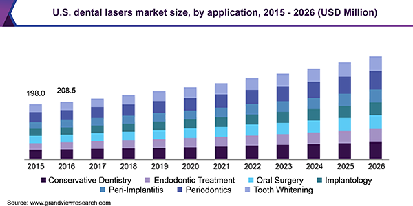 U.S. dental lasers market size, by application, 2015 - 2026 (USD Million)