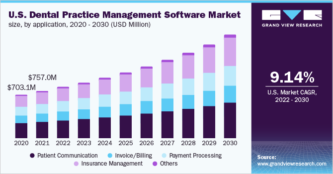 U.S. dental practice management software market, by deployment mode, 2013-2024 (USD Million)