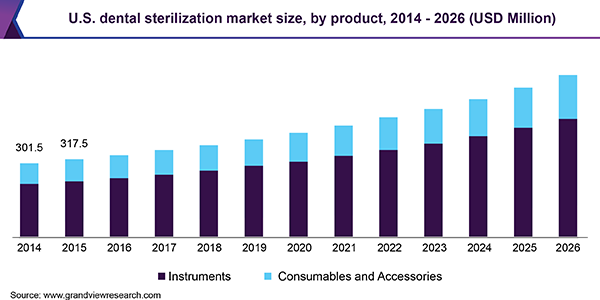 U.S. dental sterilization market
