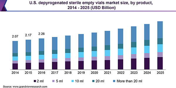 U.S. depyrogenated sterile empty vials market size, by product, 2014 - 2025 (USD Billion)