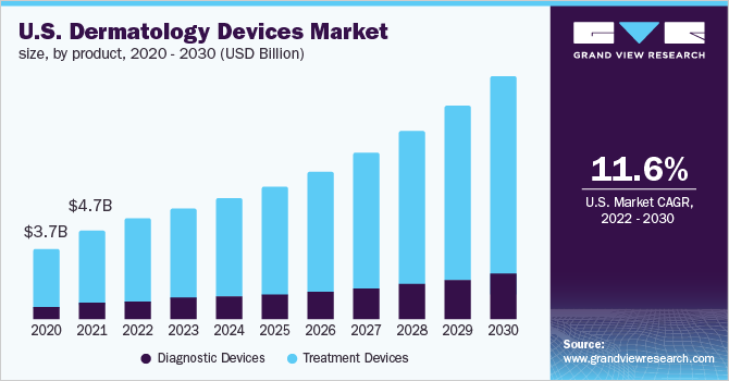 U.S. dermatology devices market share, by end use, 2017 (%)