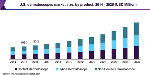 U.S. dermatoscopes market size, by product, 2014 - 2025 (USD Million)