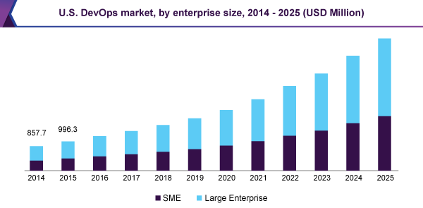 U.S. DevOps market, by enterprise size, 2014 - 2025 (USD Million)