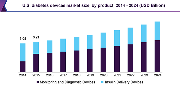 U.S. diabetes devices market