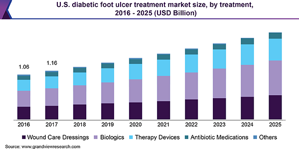 U.S. diabetic foot ulcer treatment market