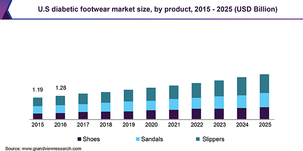 U.S. diabetic footwear market size, by product, 2015 - 2025 (USD Billion)