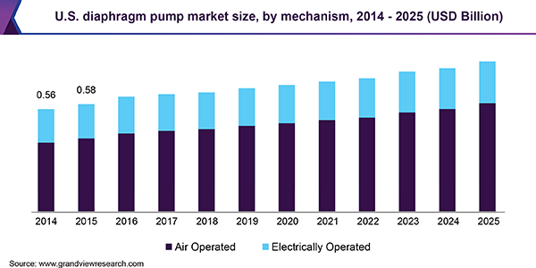 U.S. diaphragm pump market size, by mechanism, 2014 - 2025 (USD Billion)
