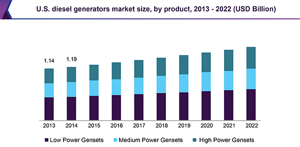 U.S. diesel generators market