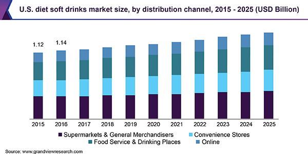 U.S. diet soft drinks market size, by distribution channel, 2015 - 2025 (USD Billion)