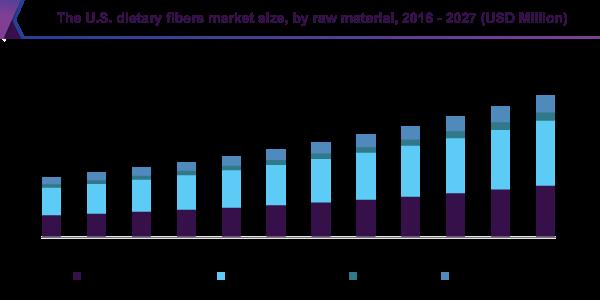 The U.S. dietary fibers market size
