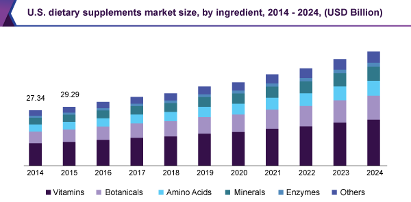 U.S. dietary supplements market size, by ingredient, 2014 - 2024 (USD Billion)