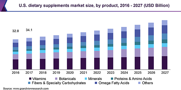 U.S. dietary supplements market size, by product, 2016 - 2027 (USD Billion)