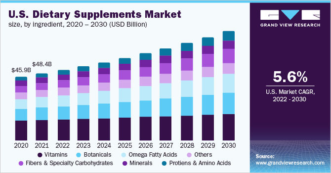 U.S. dietary supplements market size, by ingredient, 2016 - 2027 (USD Billion)