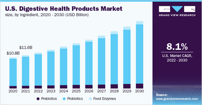U.S. digestive health products market