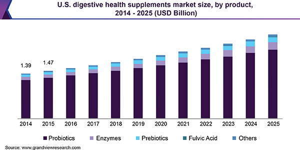 U.S. digestive health supplements market size, by product, 2014 - 2025 (USD Billion)