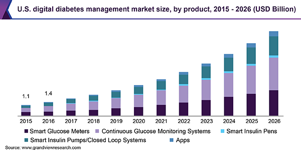 U.S. digital diabetes management market