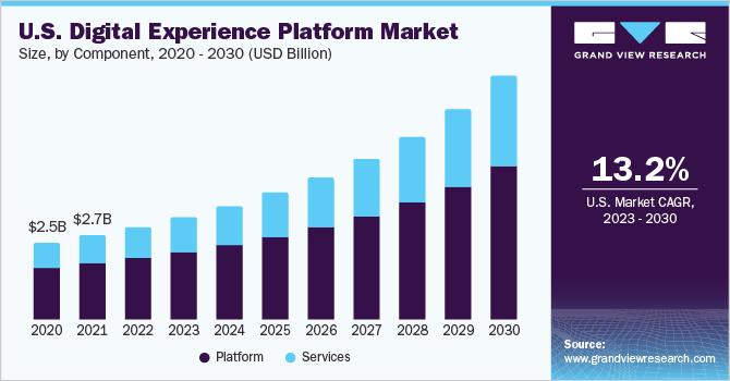 U.S. digital experience platform market
