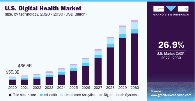 The U.S. digital health market size, by technology, 2016 - 2028 (USD Billion)