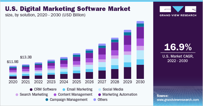U.S. digital marketing software market