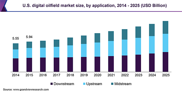 U.S. digital oilfield market size, by application, 2014 - 2025 (USD Billion)