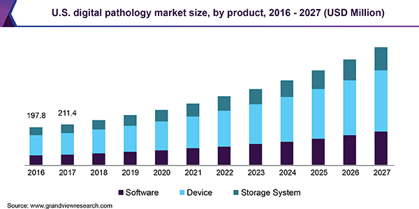 U.S. digital pathology market size, by product, 2016 - 2027 (USD Million)