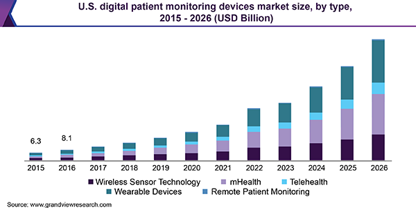 U.S. digital patient monitoring devices market size, by type, 2015 - 2026 (USD Billion)
