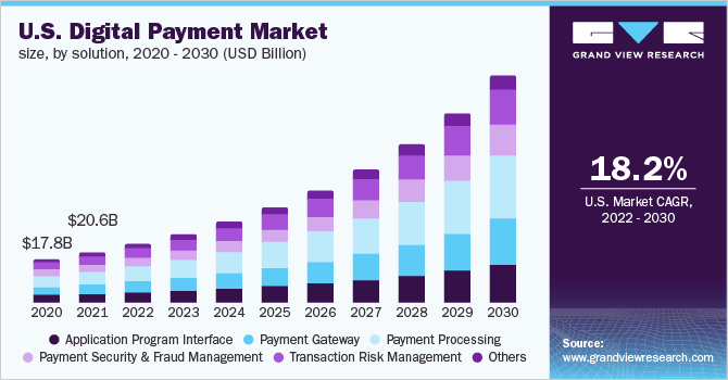 U.S. digital payment market size, by solution, 2016 - 2028 (USD Billion)