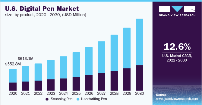 U.S. digital pen market size, by product, 2015 - 2025 (USD Million)