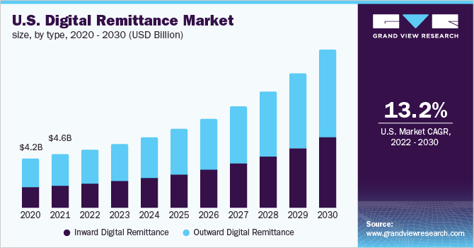 U.S. digital remittance market size