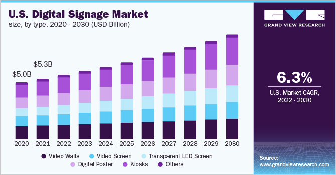 U.S. Digital Signage market share, by technology, 2017 (%)
