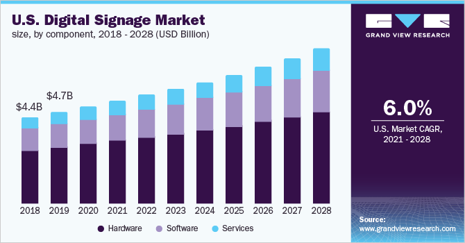 U.S. digital signage market size, by type, 2014 - 2025 (USD Billion)