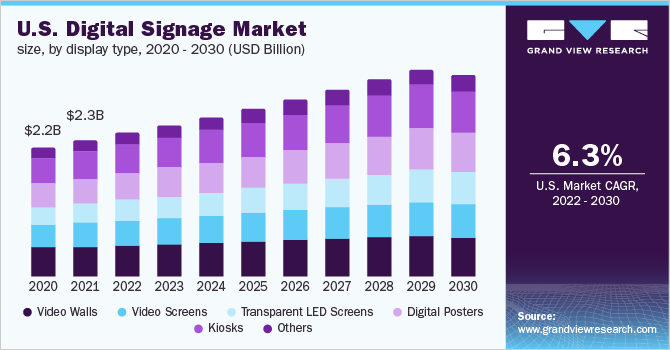 Digital Signage Market Size, Growth, Trends & Research