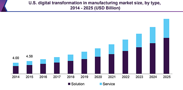 U.S. digital transformation in manufacturing market size, by type, 2014 - 2025 (USD Billion)