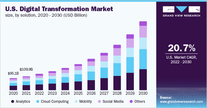 U.S. digital transformation market